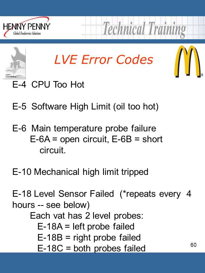 LVE Error Codes E-4 CPU Too Hot E-5 Software High Limit (oil too hot)