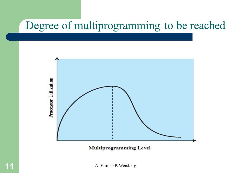 Degree of multiprogramming to be reached
