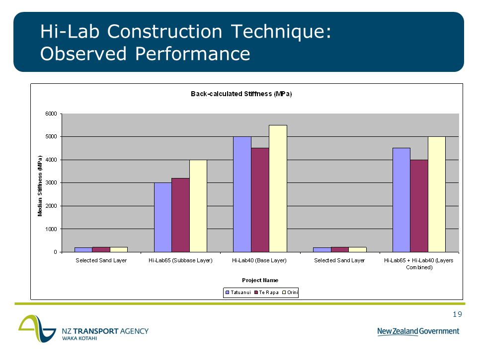Hi-Lab Construction Technique: Observed Performance