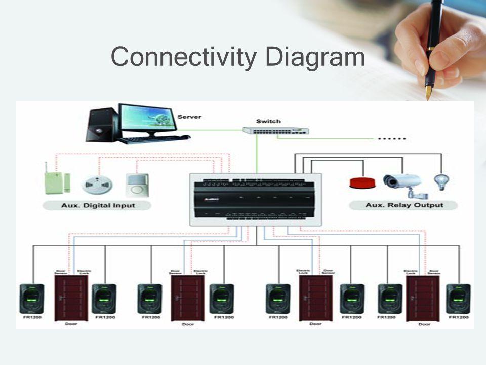 Connectivity Diagram