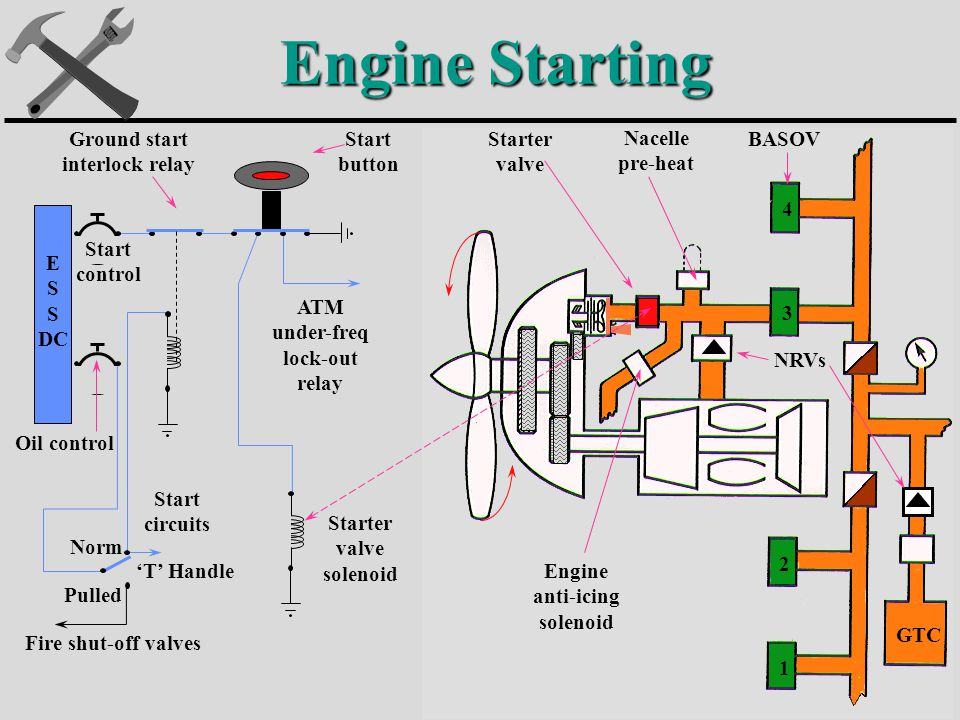 The engine starting systems ppt video online download for Motor oil fire starter