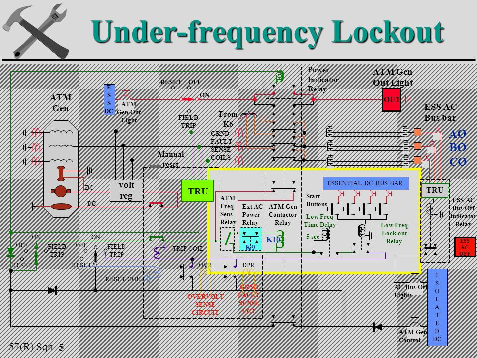 Under-frequency Lockout