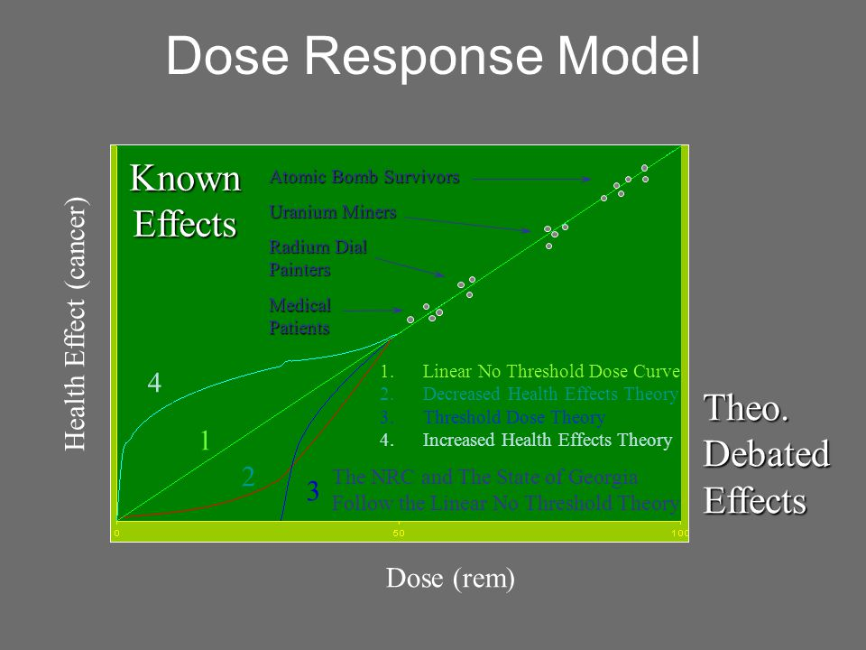 Dose Response Model Known Effects Theo. Debated Effects
