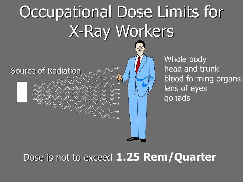 Occupational Dose Limits for
