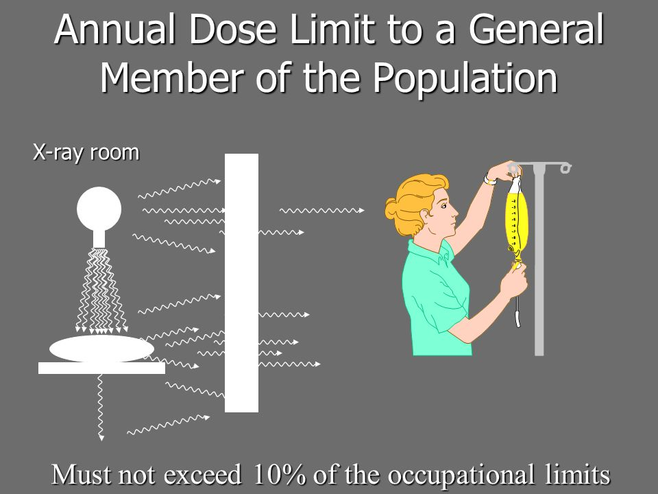 Annual Dose Limit to a General Member of the Population