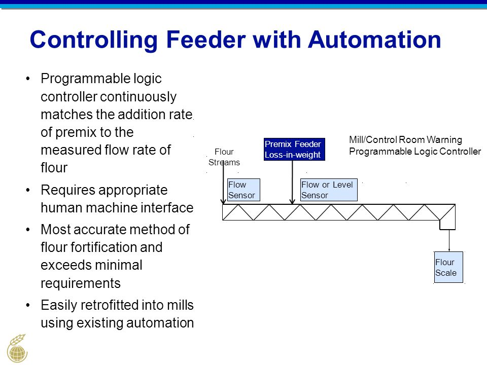 Controlling Feeder with Automation