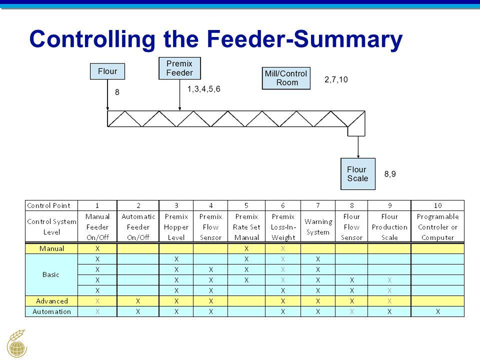 Controlling the Feeder-Summary