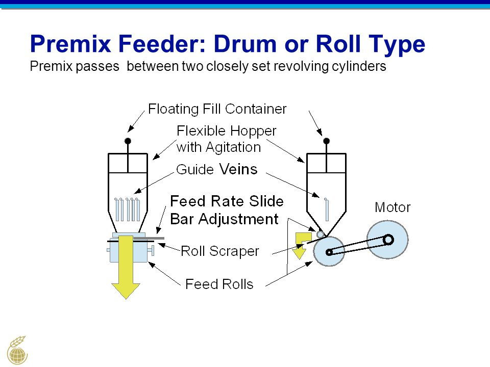 Premix Feeder: Drum or Roll Type Premix passes between two closely set revolving cylinders