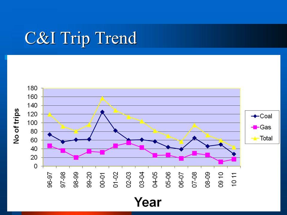 C&I Trip Trend