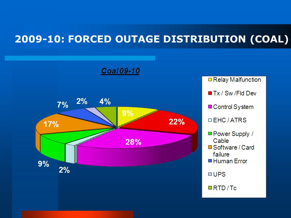 2009-10: FORCED OUTAGE DISTRIBUTION (COAL)