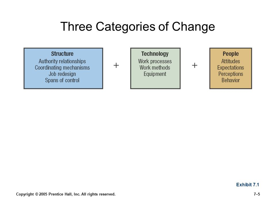 Three Categories of Change