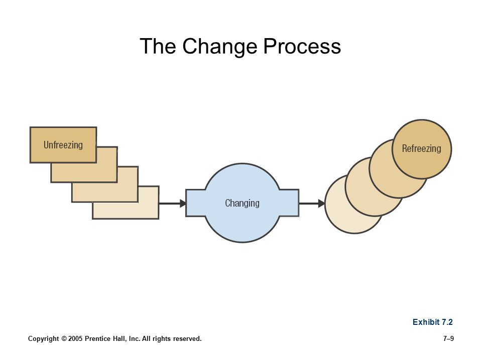 The Change Process Exhibit 7.2