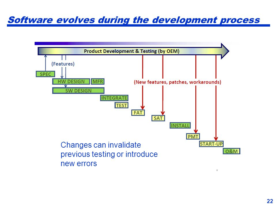Software evolves during the development process