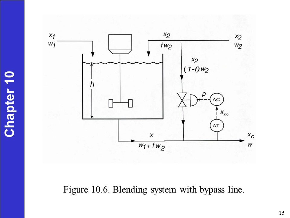 Chapter 10 Figure 10.6. Blending system with bypass line.