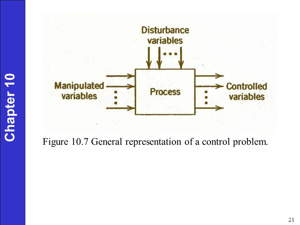 Chapter 10 Figure 10.7 General representation of a control problem.