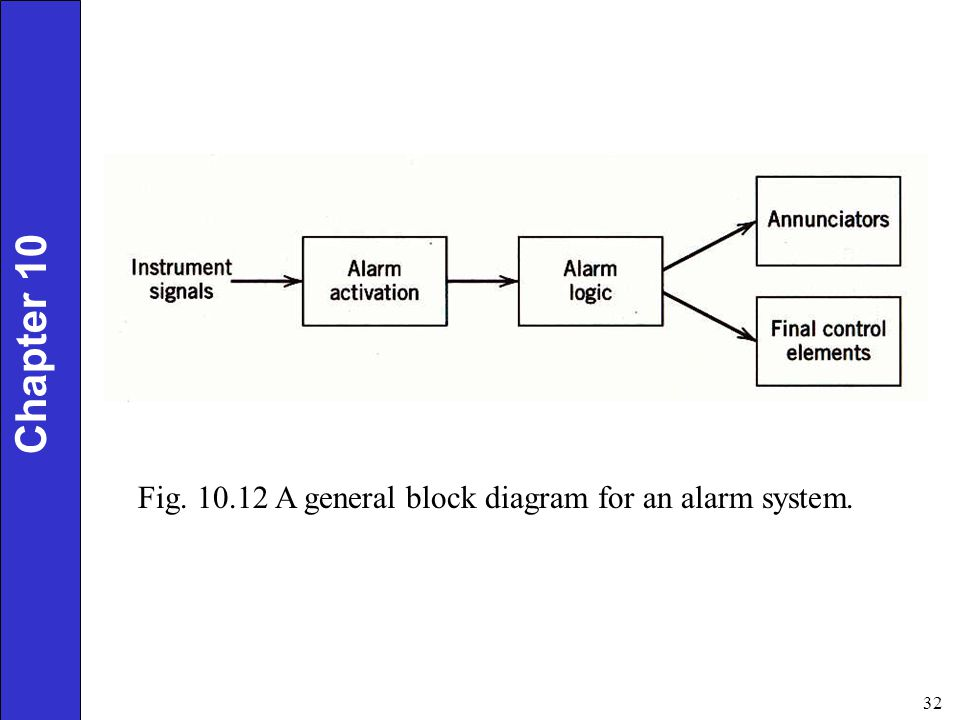 Chapter 10 Fig. 10.12 A general block diagram for an alarm system.