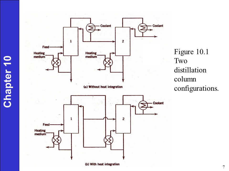 Figure 10.1 Two distillation column configurations.