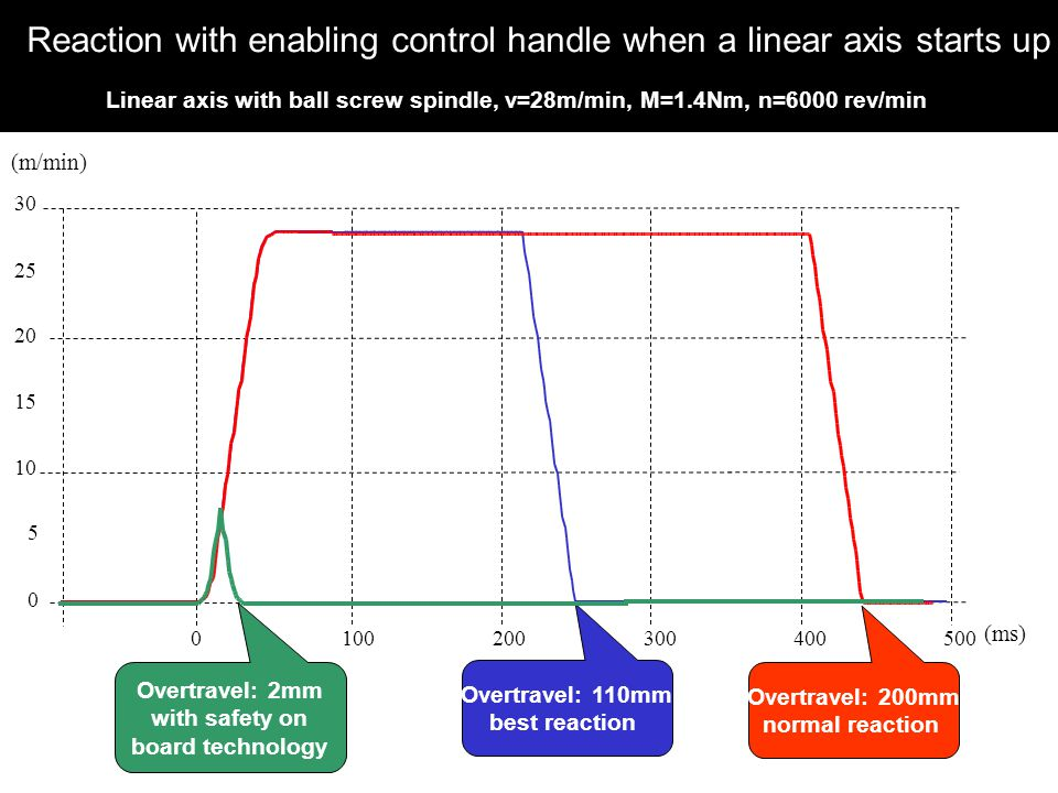 Reaction with enabling control handle when a linear axis starts up