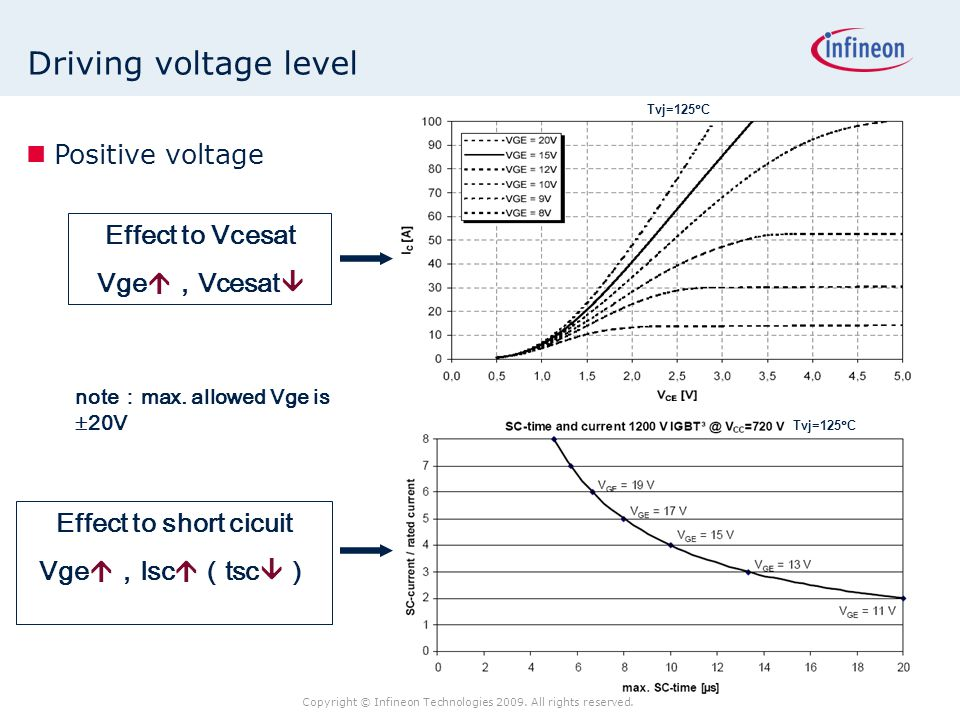 Driving voltage level Positive voltage Effect to Vcesat Vge,Vcesat