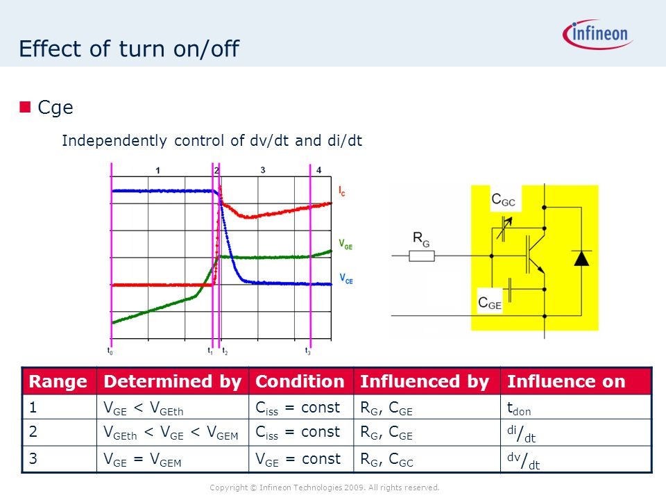 Effect of turn on/off Cge Range Determined by Condition Influenced by