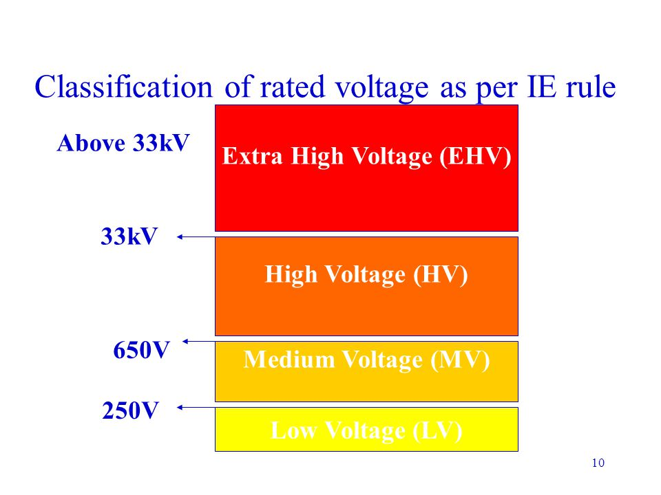 Classification of rated voltage as per IE rule
