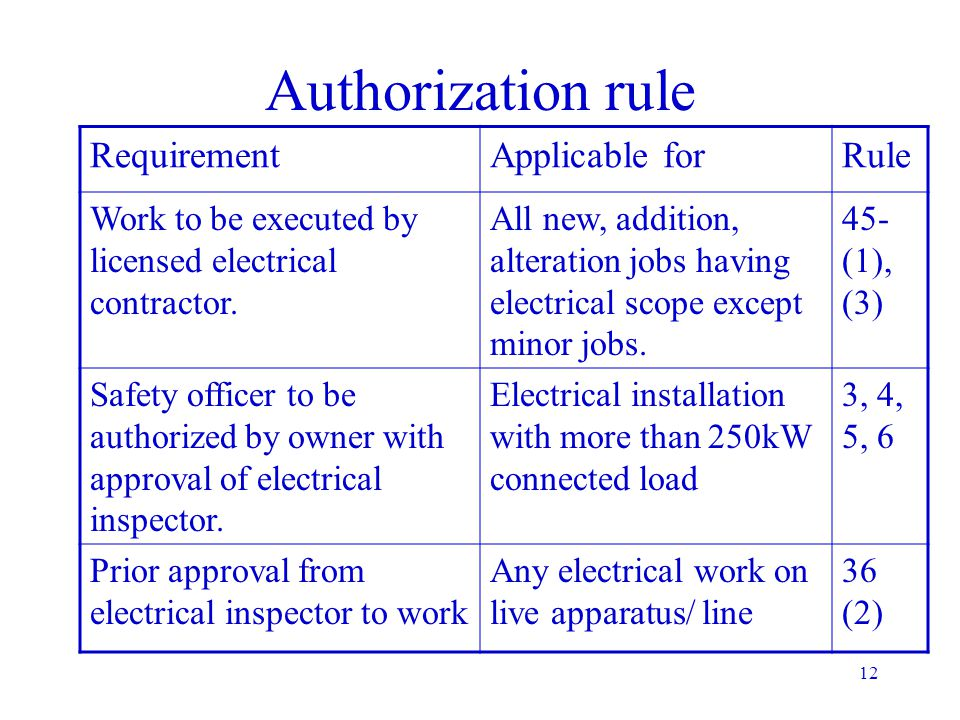Authorization rule Requirement Applicable for Rule