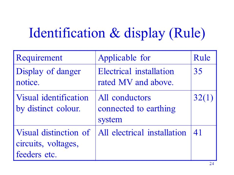 Identification & display (Rule)