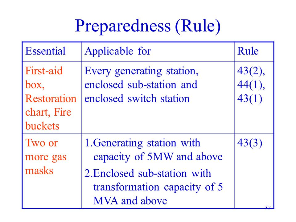 Preparedness (Rule) Essential Applicable for Rule
