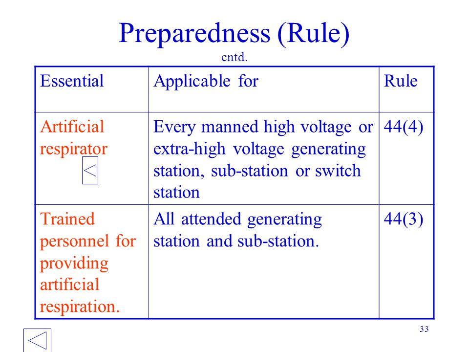 Preparedness (Rule) cntd.