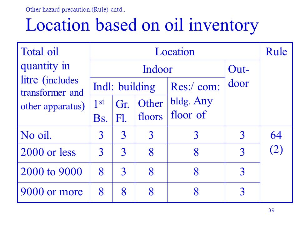 Other hazard precaution.(Rule) cntd.. Location based on oil inventory