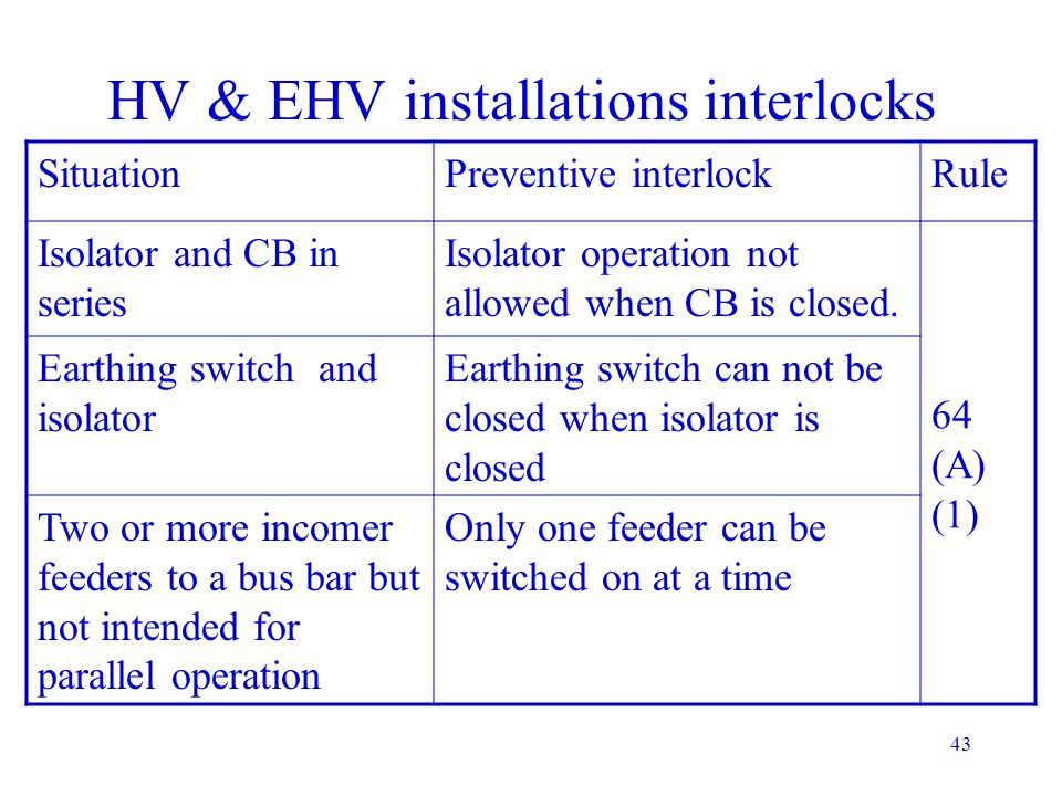HV & EHV installations interlocks