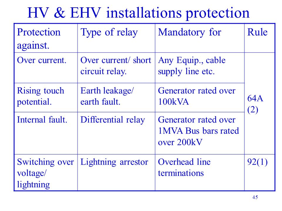 HV & EHV installations protection