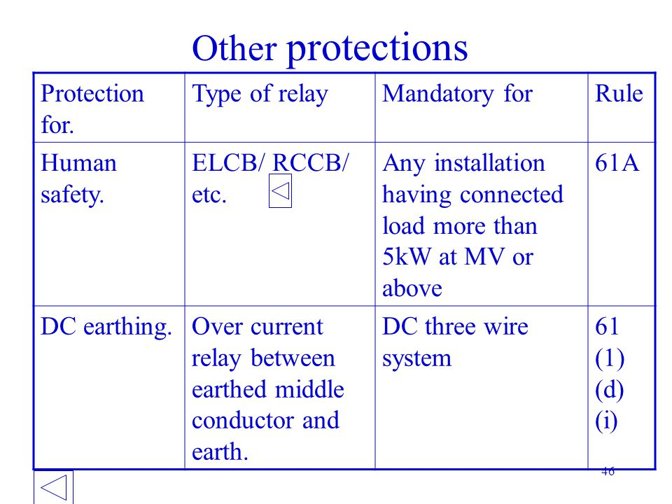 Other protections Protection for. Type of relay Mandatory for Rule