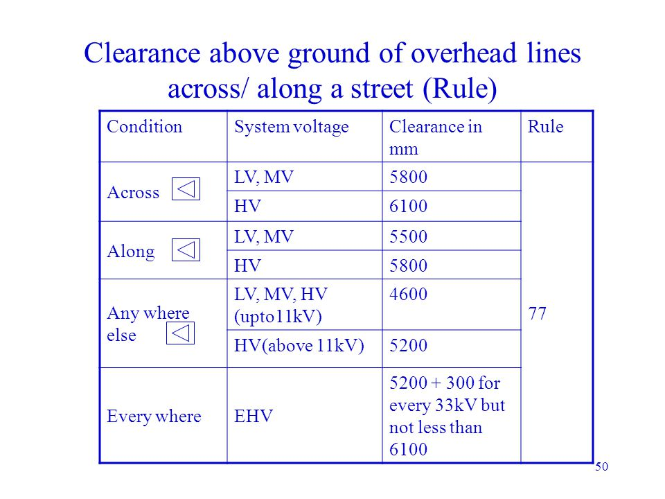 Clearance above ground of overhead lines across/ along a street (Rule)