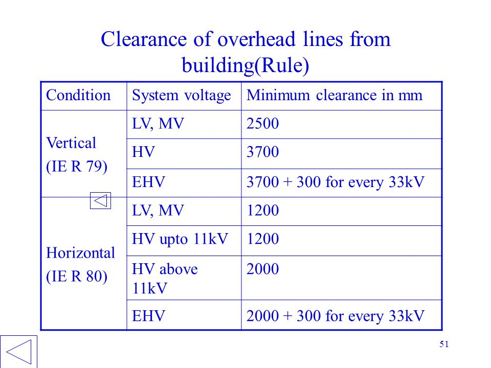 Clearance of overhead lines from building(Rule)