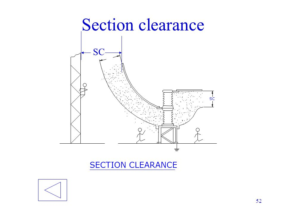 Section clearance SC SC SECTION CLEARANCE