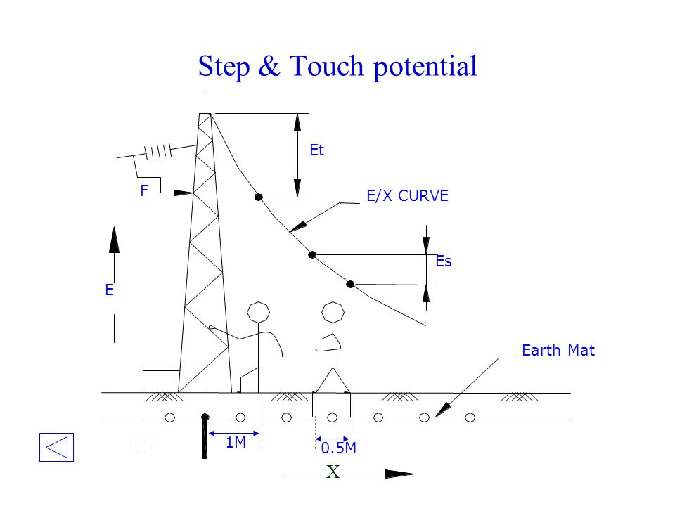 Step & Touch potential Et F E/X CURVE Es E Earth Mat 1M 0.5M X