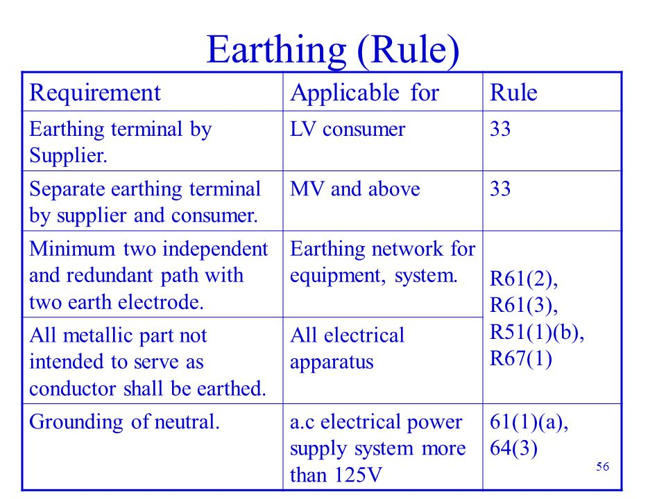 Earthing (Rule) Requirement Applicable for Rule