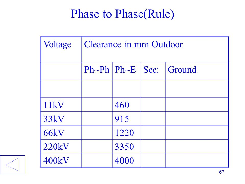 Phase to Phase(Rule) Voltage Clearance in mm Outdoor Ph~Ph Ph~E Sec:
