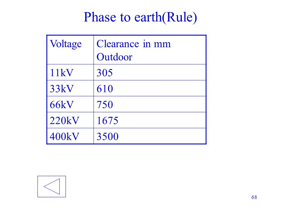 Phase to earth(Rule) Voltage Clearance in mm Outdoor 11kV 305 33kV 610