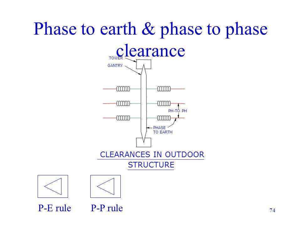 Phase to earth & phase to phase clearance