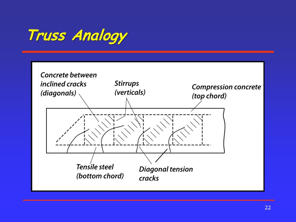Truss Analogy
