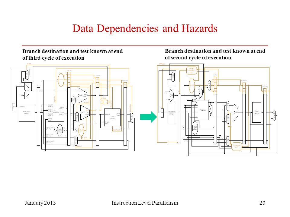 Data Dependencies and Hazards