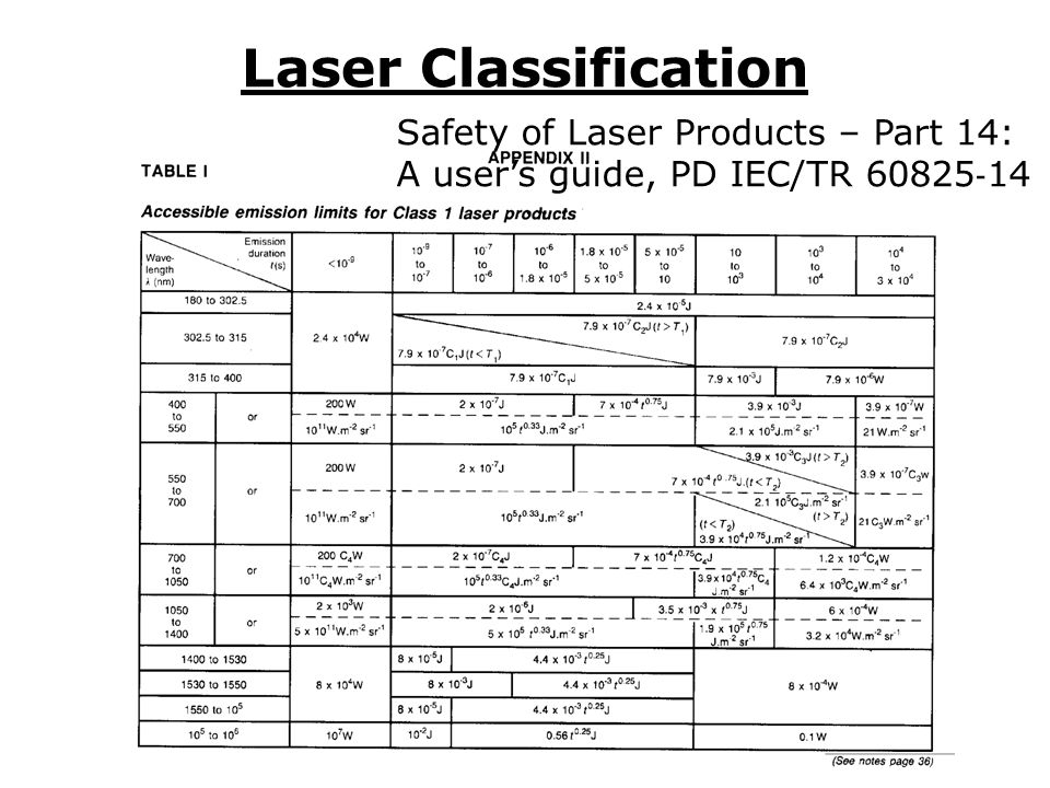 Laser Classification Safety of Laser Products – Part 14: