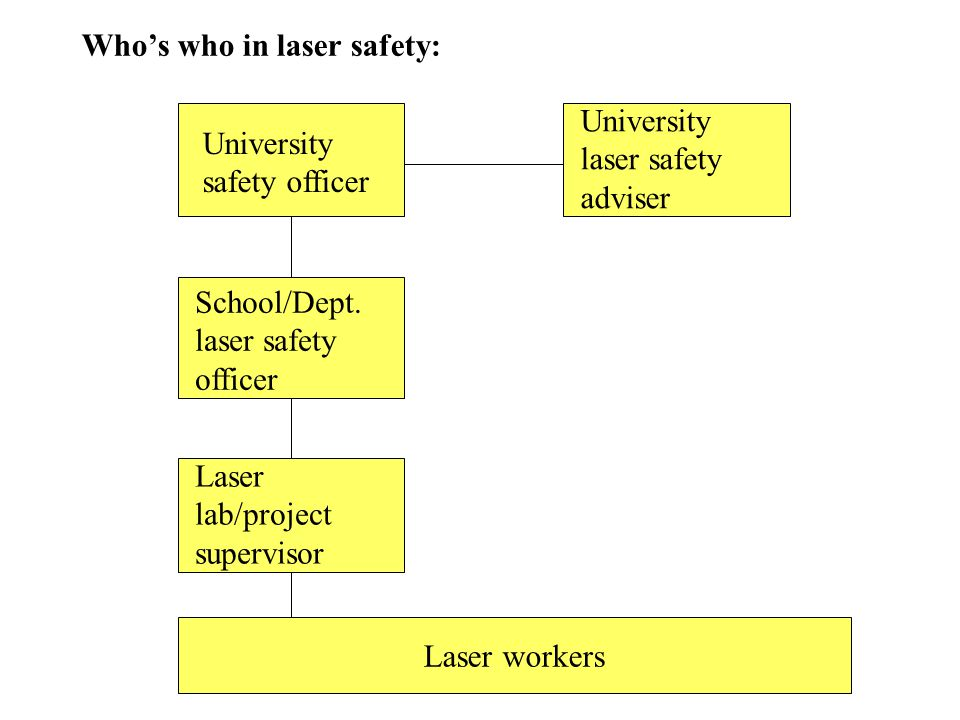 Who's who in laser safety: