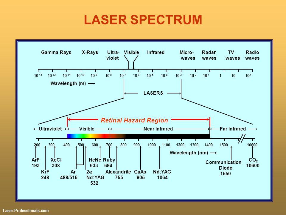 LASER SPECTRUM Retinal Hazard Region