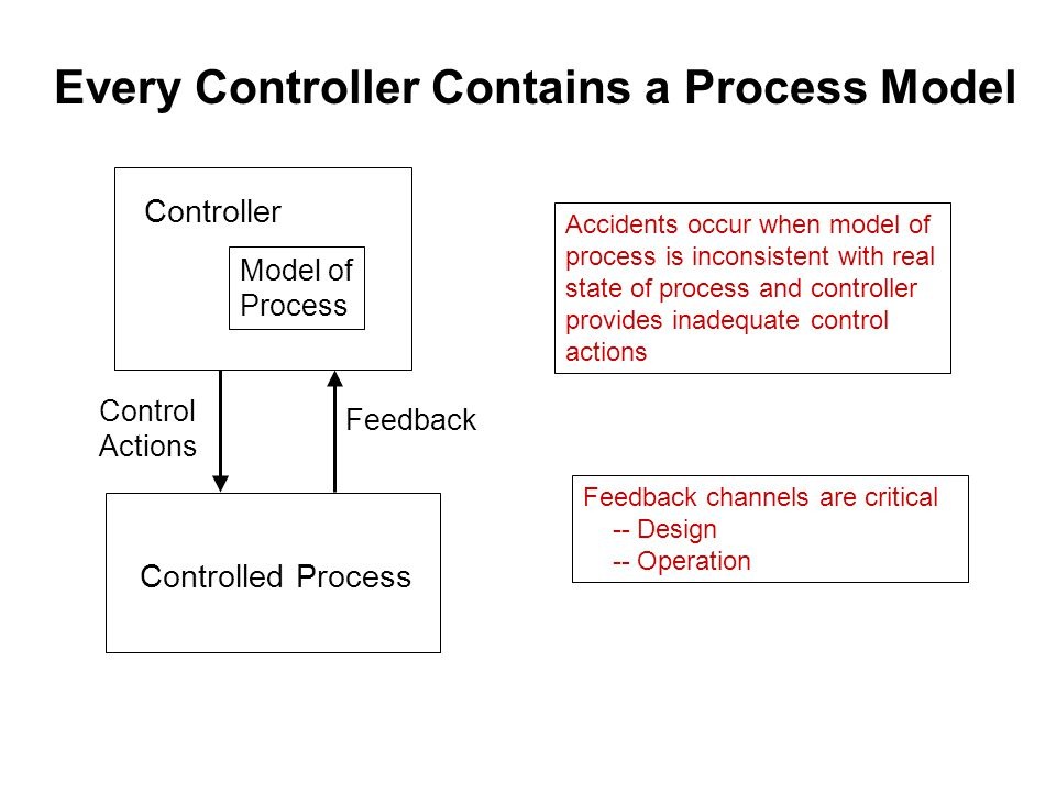 Every Controller Contains a Process Model