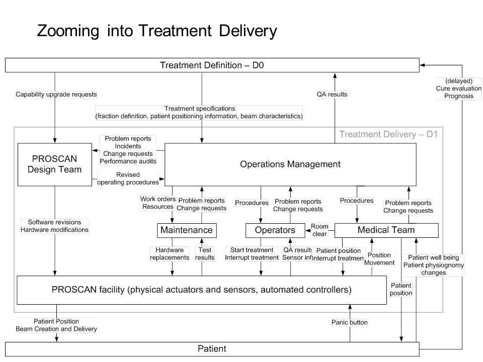 Zooming into Treatment Delivery