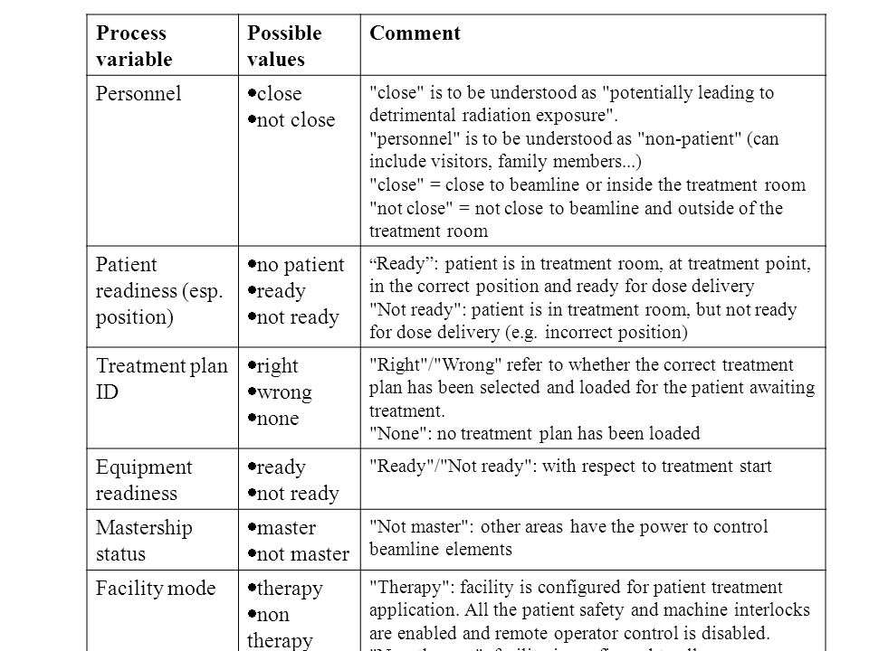 Patient readiness (esp. position) no patient ready not ready