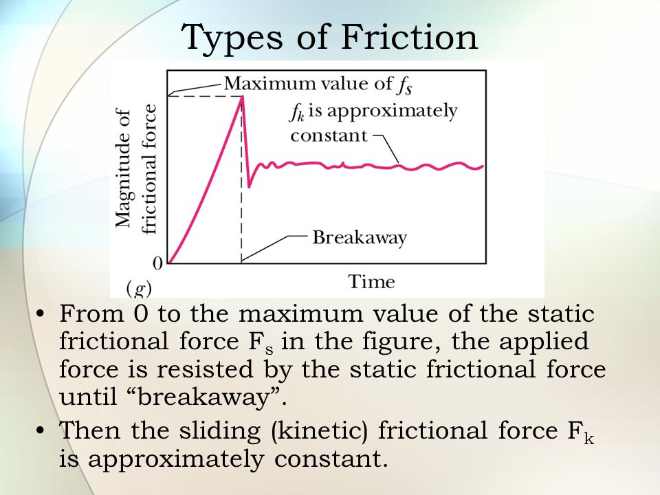 Types of Friction